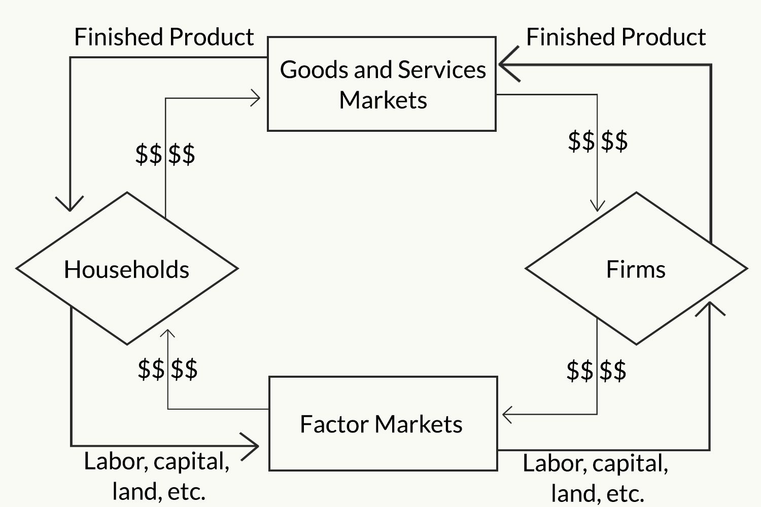 The Circular Flow Model Of Economy Note This Diagram Does Not Reflect Pysical Layout Input And