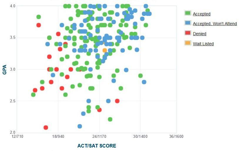 Rutgers University-Camden Applicants' Self-Reported GPA/SAT/ACT Graph.