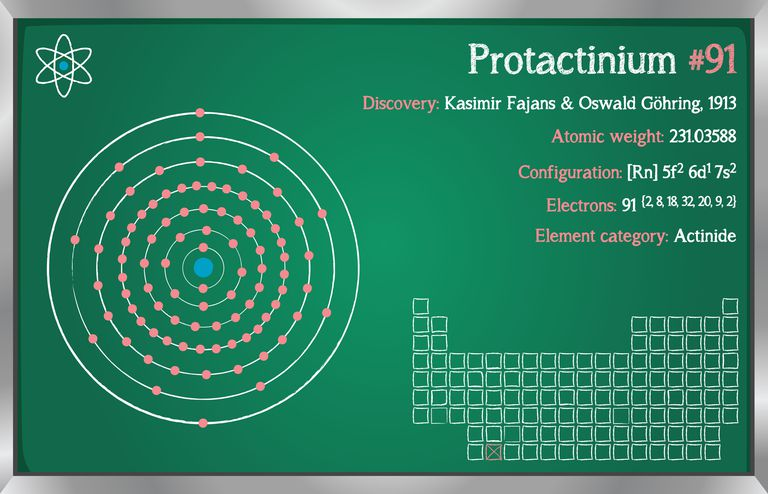 Protactinium facts