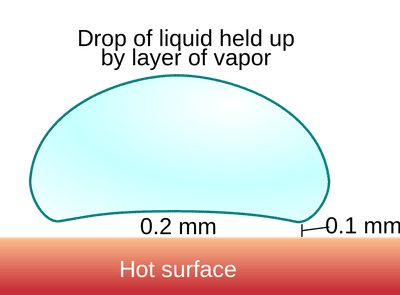 Liquid Nitrogen Temperature