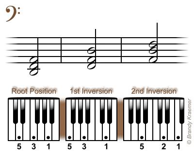 Beginner Bass Chords For Piano C Major