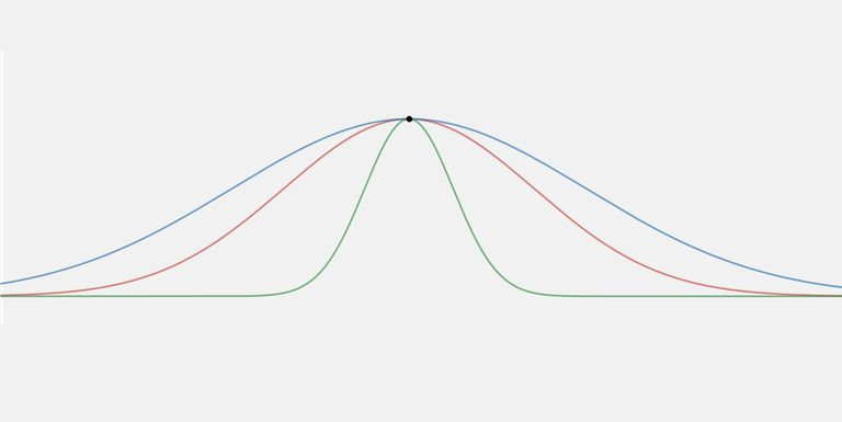 What Is Kurtosis in Statistics