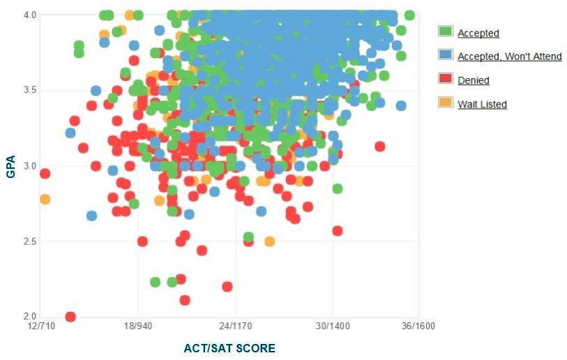 James Madison University Applicants' Self-Reported GPA/SAT/ACT Graph