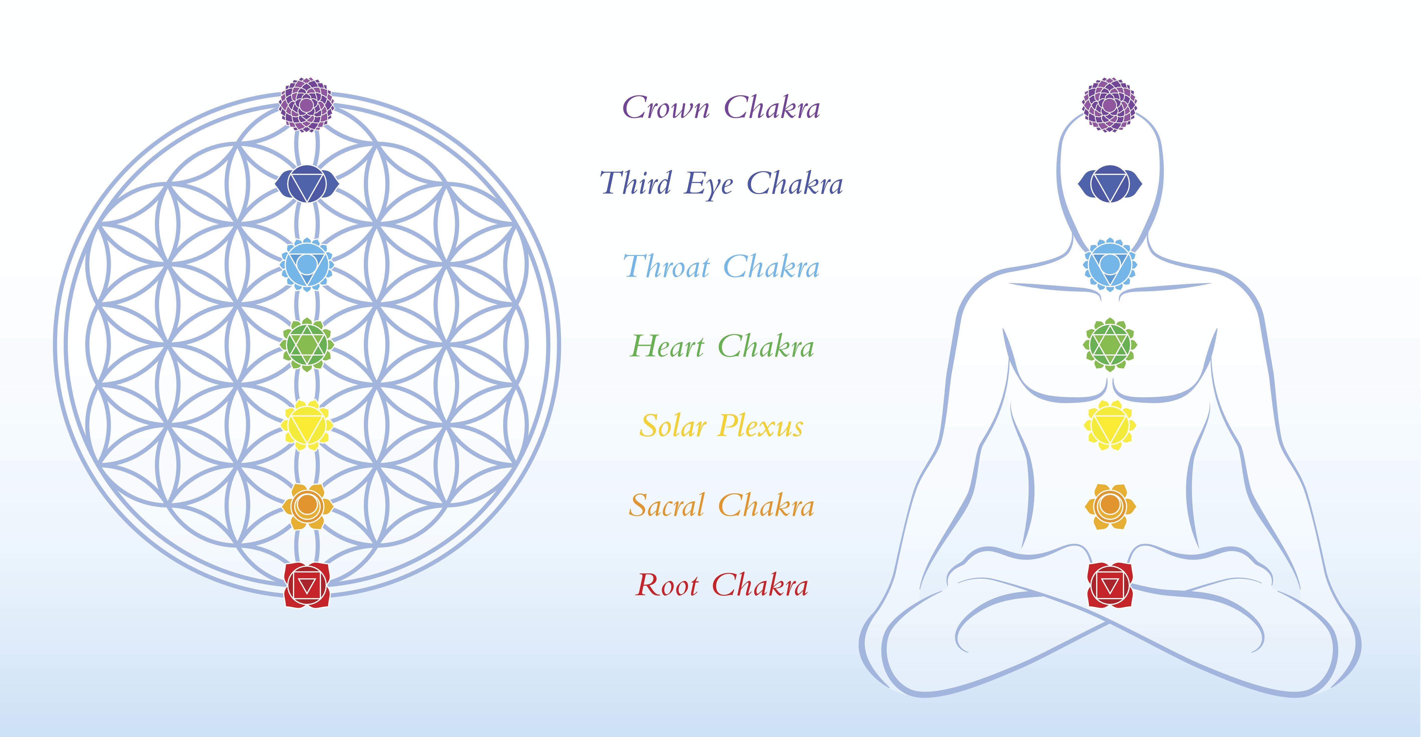 Seven Major Chakra Series - Solar Plexus Chakra