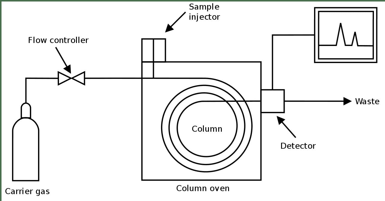 Gaschromatographendiagramm