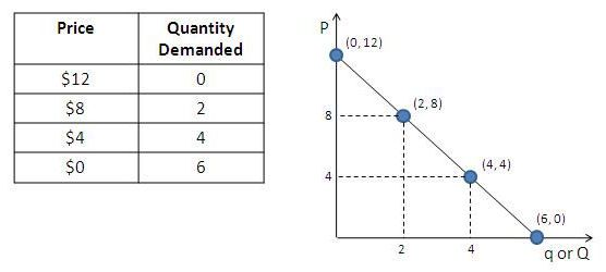 The Demand Curve Explained