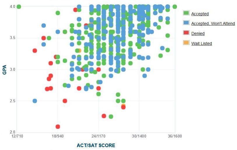 Drake University Applicants' Self-Reported GPA/SAT/ACT Graph.