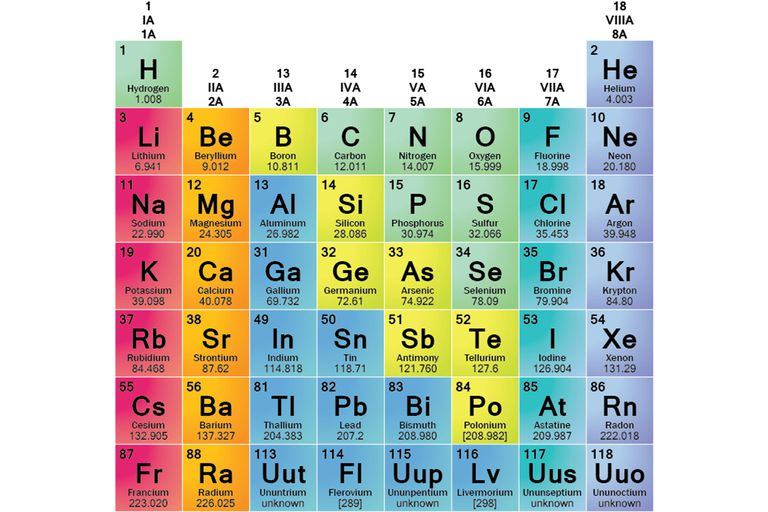 Element families of the periodic table element families urtaz Images
