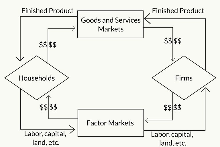 The circular flow model of the economy circular flow model ccuart