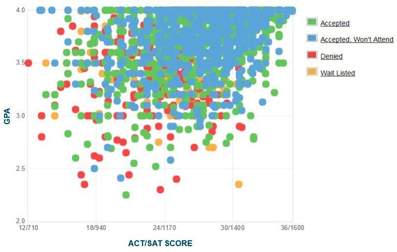 Clemson University Applicants' Self-Reported GPA/SAT/ACT Graph.