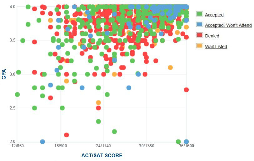 Wykres GPA / SAT / ACT zgłaszanych przez kandydatów na Uniwersytecie Harvarda.