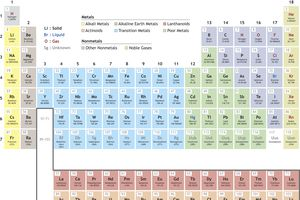 Periodicity is another name for the trends in element properties on the periodic table. Periodicity is clearly seen within element groups.