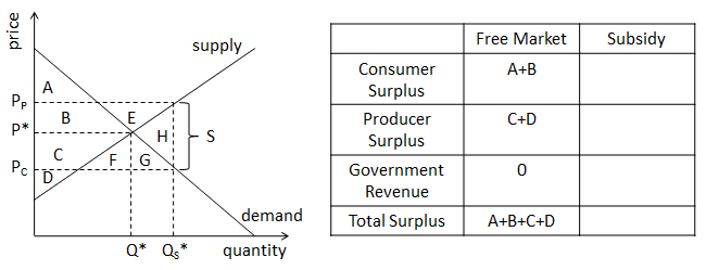 Understanding Subsidy Benefit, Cost, and Market Effect