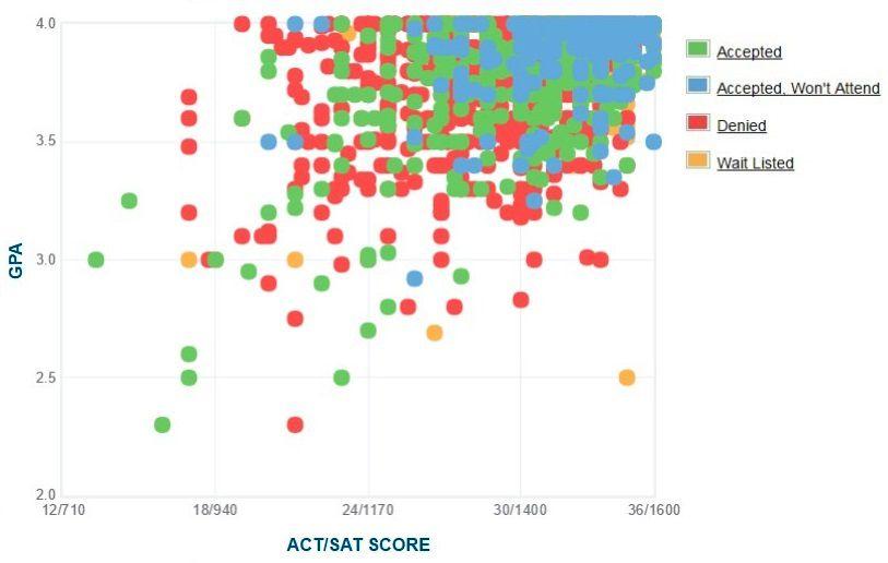 100+ Harvard Acceptance Rate Over Time – yasminroohi