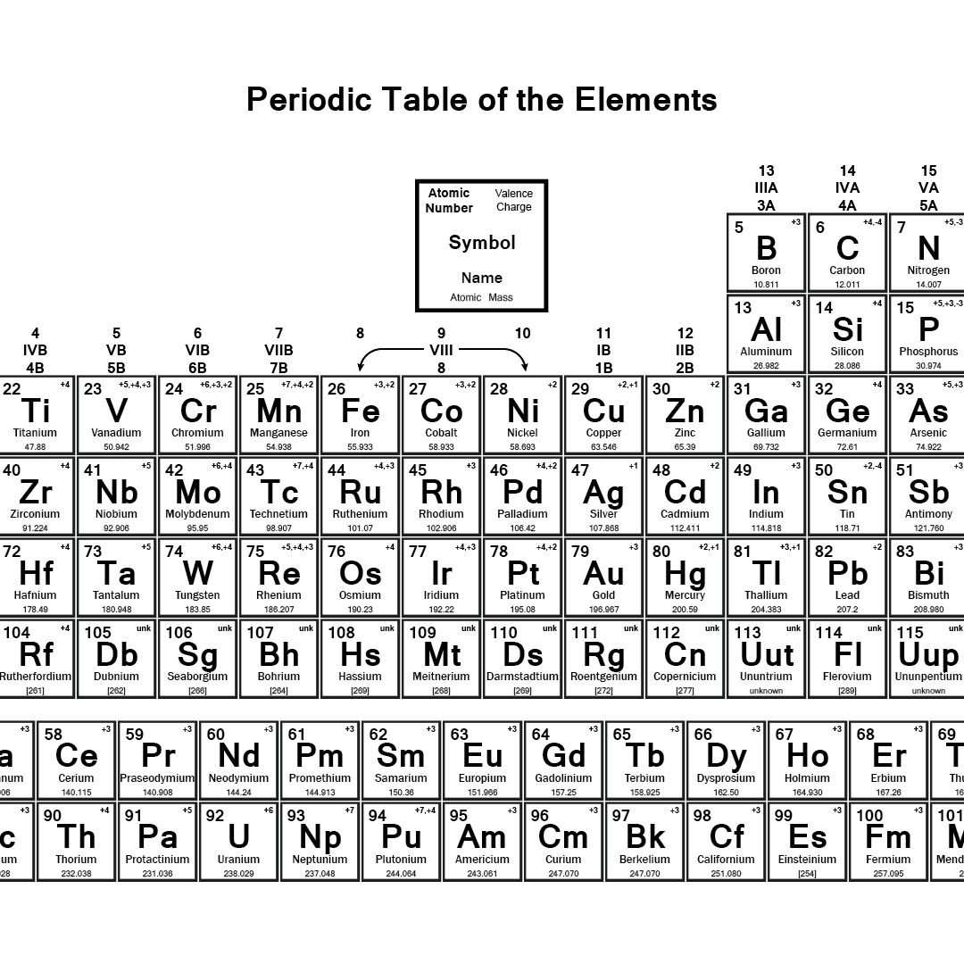 Printable Periodic Table With Valence Charges