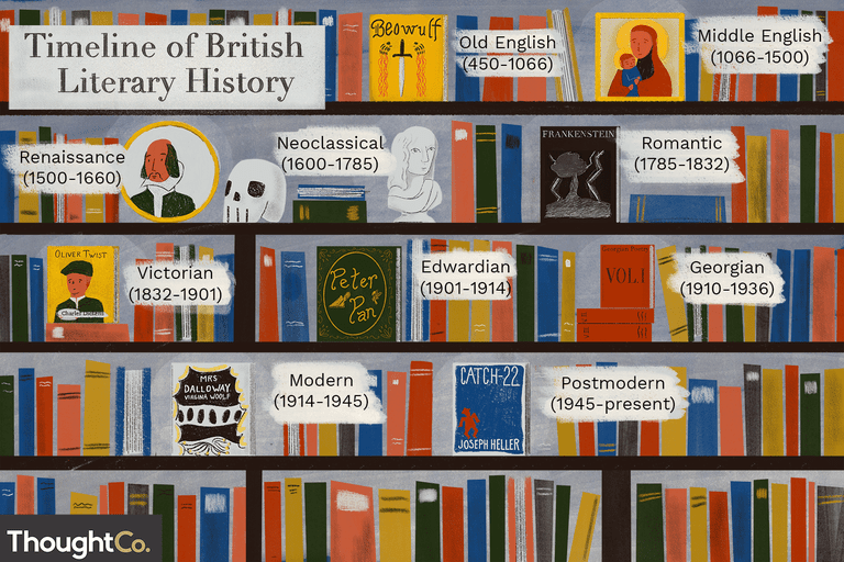 Timeline of British literary history