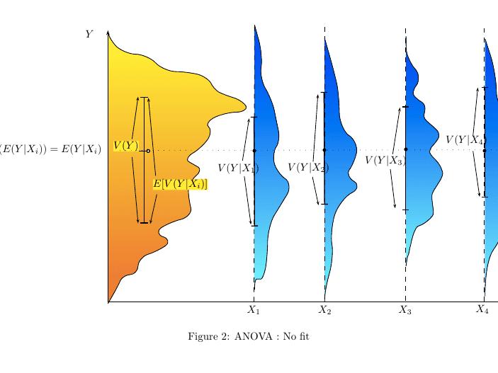 ANOVA (Analysis of Variance) - Statistics Definition