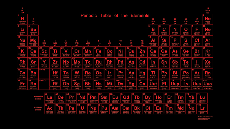 Neon red periodic table wallpaper urtaz