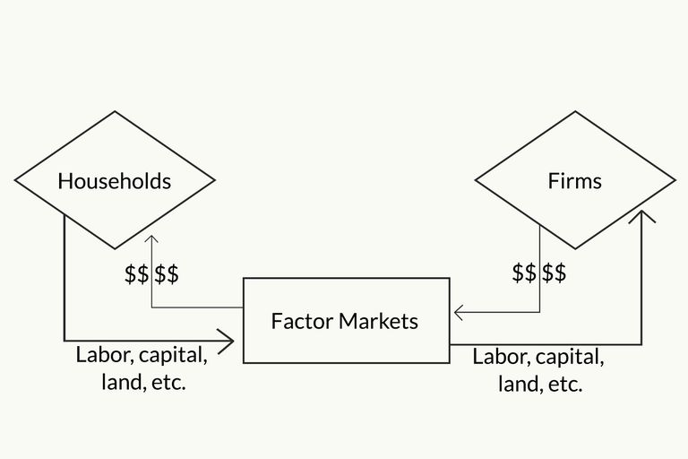The circular flow model of the economy circular flow model ccuart Choice Image