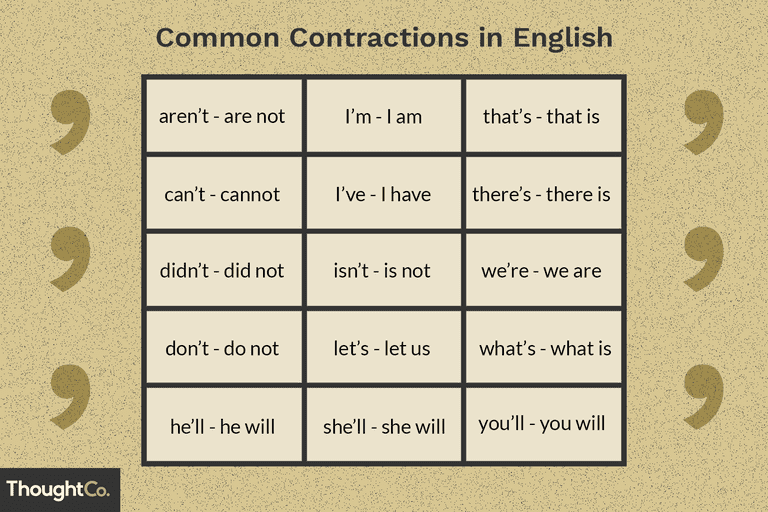 Contractions commonly used in English