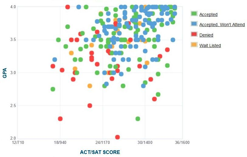 Hampshire College Applicants' Self-Reported GPA/SAT/ACT Graph.
