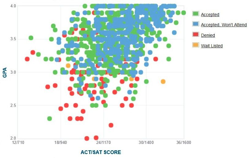 University of New Hampshire Applicants' Self-Reported GPA/SAT/ACT Graph.
