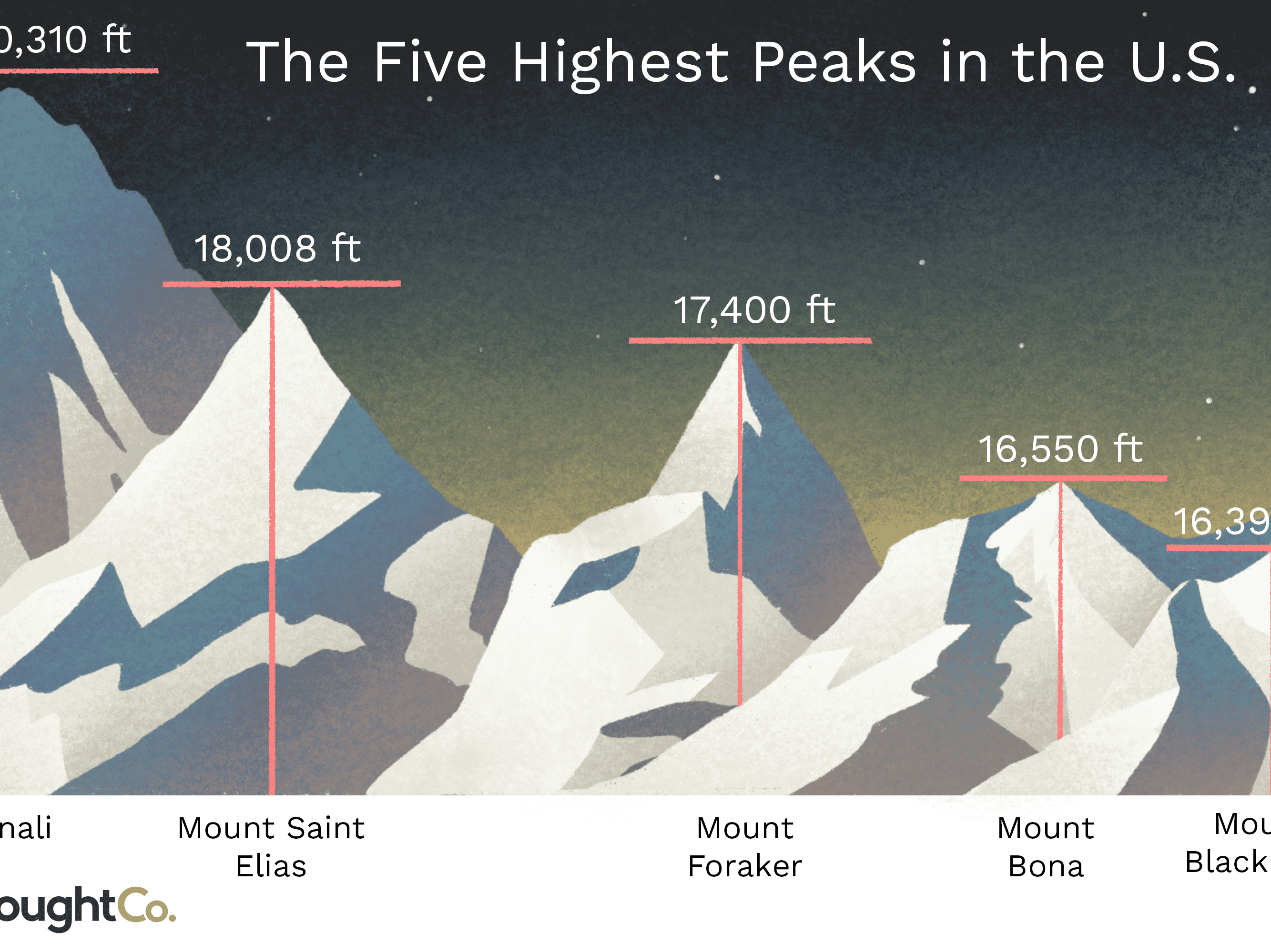 The Highest Peaks in the United States on northeast states and capitals list, us states and capitals list, 50 states list, northeastern states list, canada states and capitals list, u s states list, american states list, usa states list, lower 48 states list,