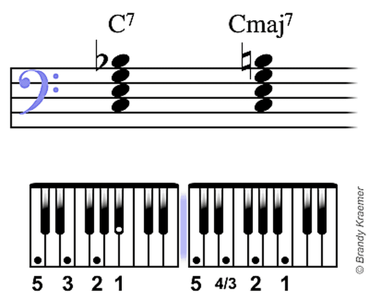 Illustrated Major & Dominant 7th Chords