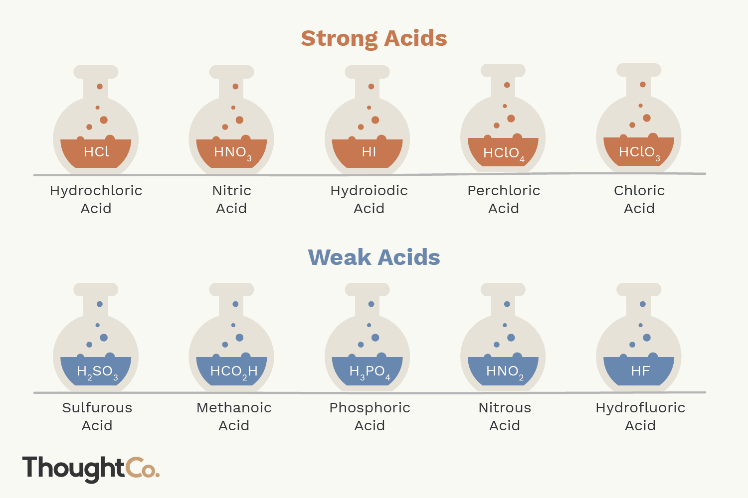 list of strong and weak acids and bases pdf
