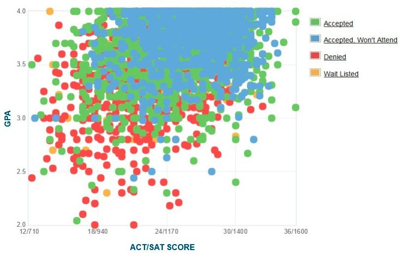 San Diego State University Applicants' Self-Reported GPA/SAT/ACT Graph