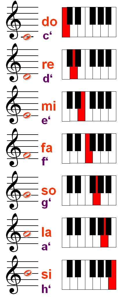 What Is Solfege