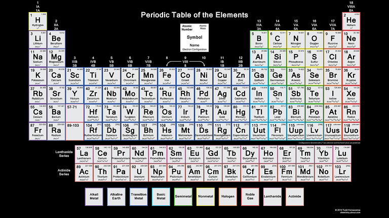 Get the periodic table with electron configurations color periodic table wallpaper with electron configurations urtaz Gallery