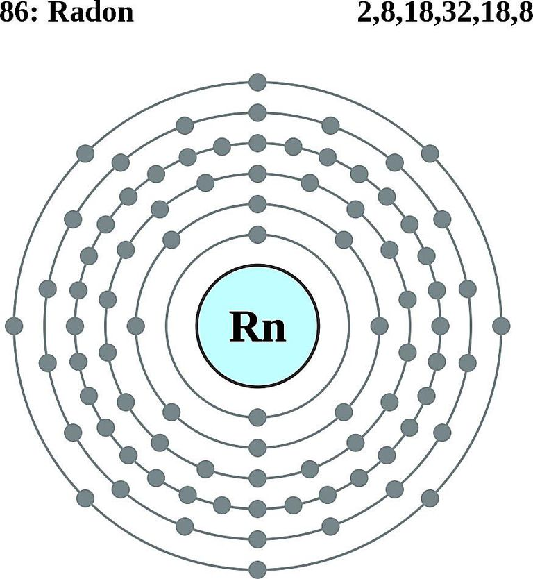 Atoms diagrams electron configurations of elements this diagram of a radon atom shows the electron shell ccuart Gallery