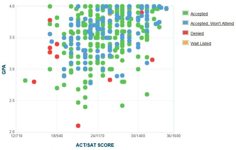 Coe College GPA, SAT and ACT Data for Admission