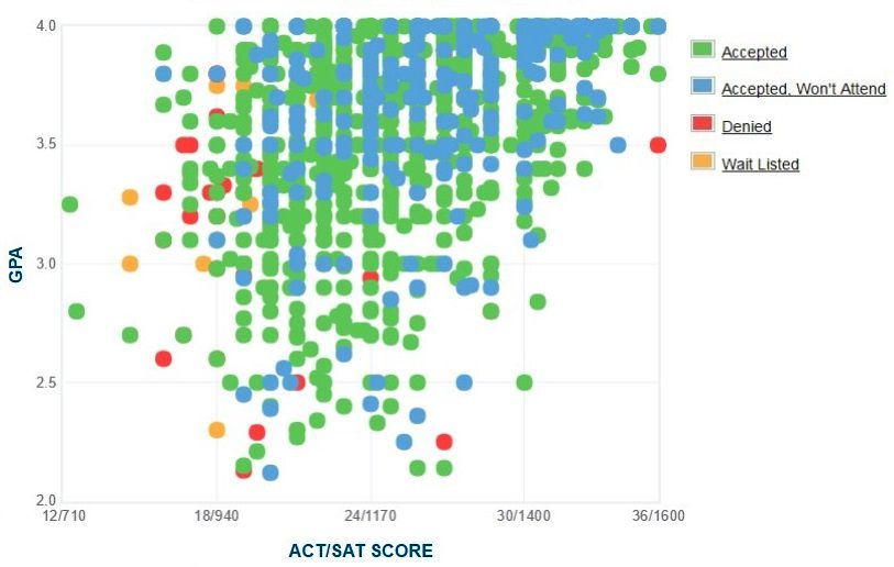 University of Alabama at Birmingham Applicants' Self-Reported GPA/SAT/ACT Graph.