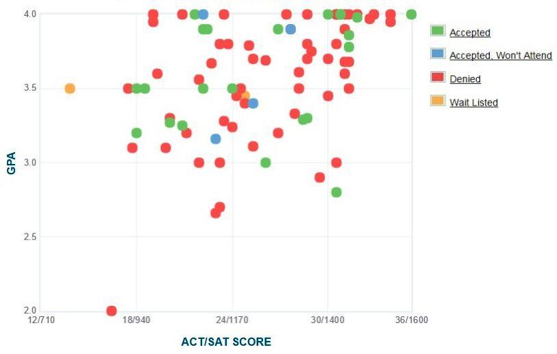 The Juilliard School Applicants' Self-Reported GPA/SAT/ACT Graph.
