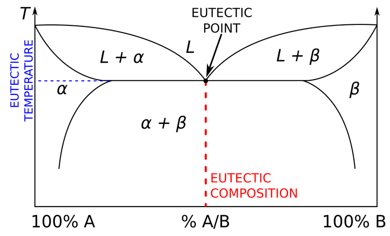 This binary phase diagram indicates the eutectic composition, eutectic temperature, and the eutectic point