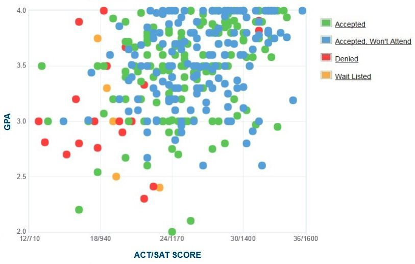 Drew University Applicants' Self-Reported GPA/SAT/ACT Graph.