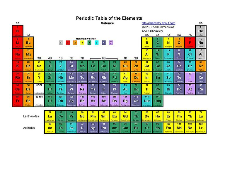 Free printable periodic tables pdf this printable periodic table indicates each elements symbol atomic number name and valence urtaz Image collections