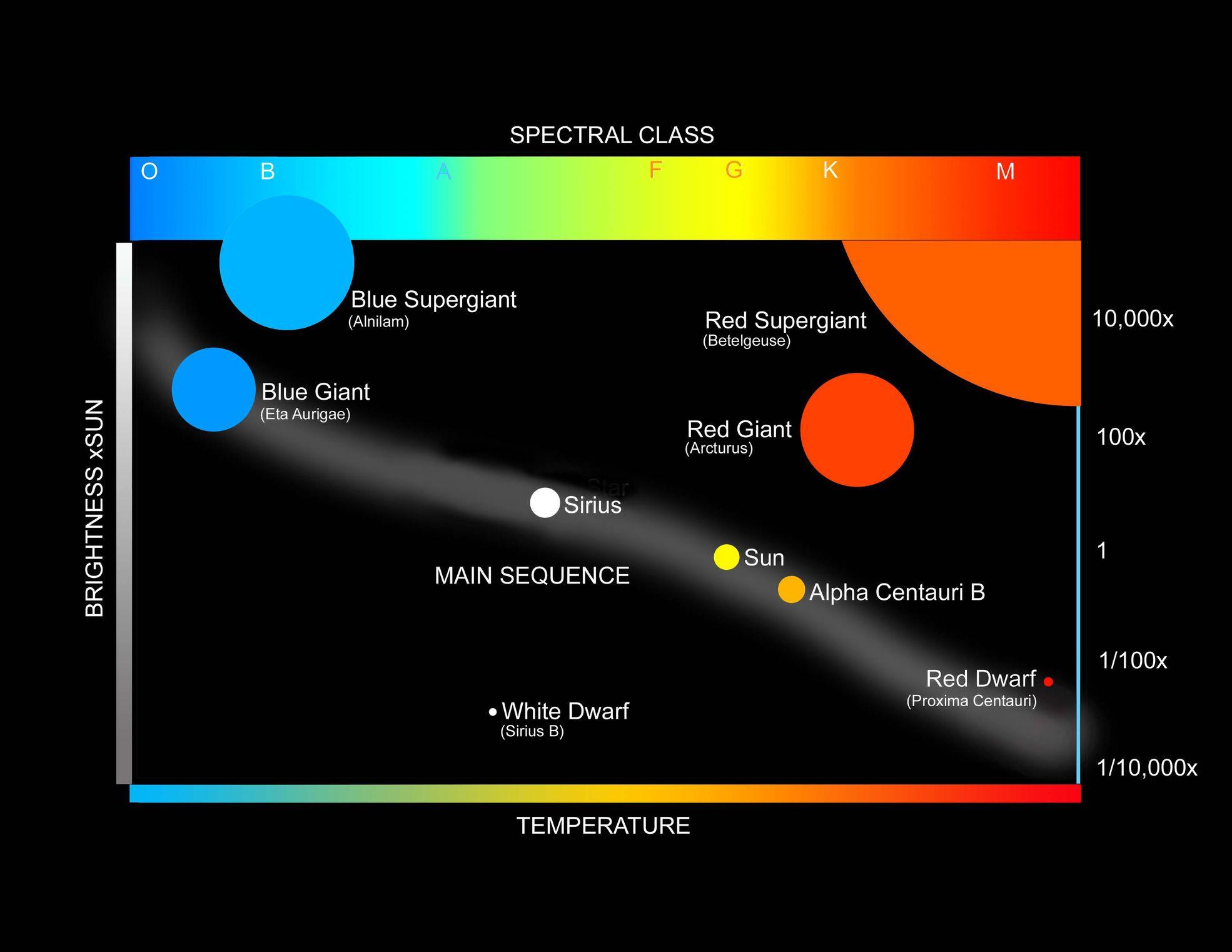 What The Hertzsprung