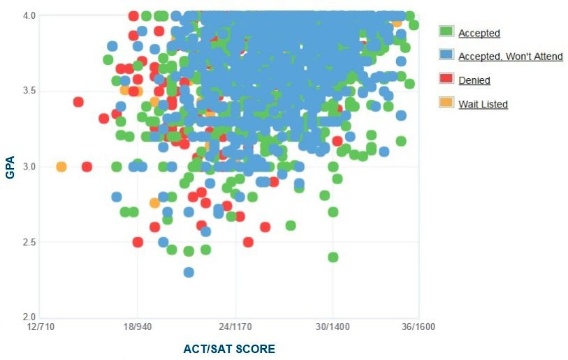 University of the Pacific Applicants' Self-Reported GPA/SAT/ACT Graph.