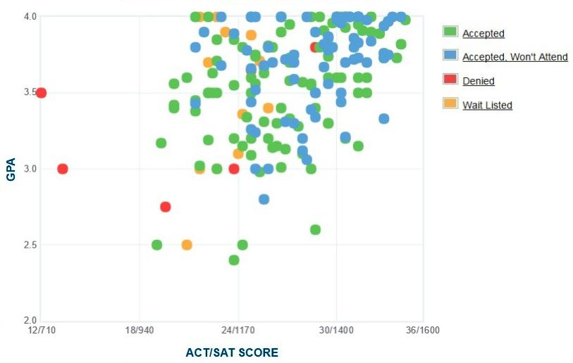 St. Mary's College of Maryland Applicants' Self-Reported GPA/SAT/ACT Graph.