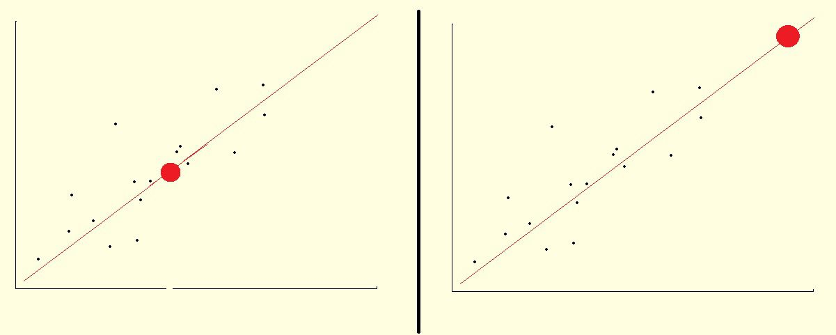 The Difference Between Extrapolation and Interpolation