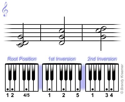 Csus2 piano chord: C D G