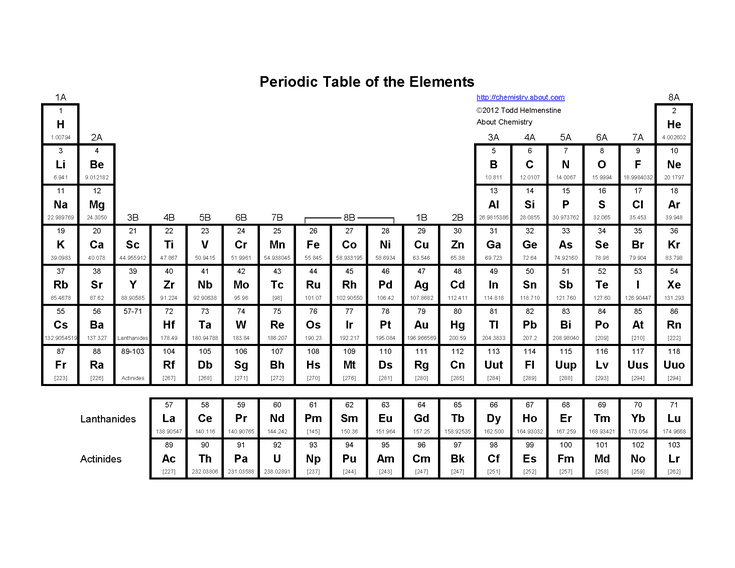 Basic Printable Periodic Table Of The Elements
