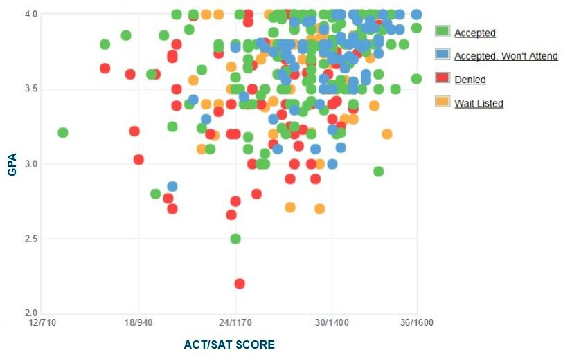 Dickinson College Applicants' Self-Reported GPA/SAT/ACT Graph.