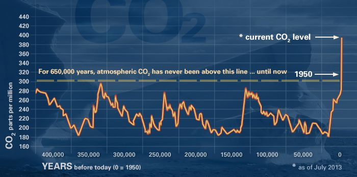 A chart showing global carbon dioxide levels