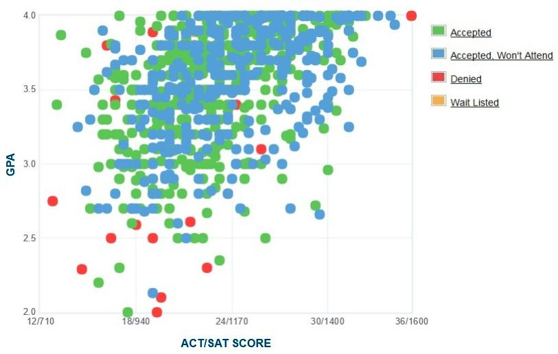 Campbell University Applicants' Self-Reported GPA/SAT/ACT Graph.