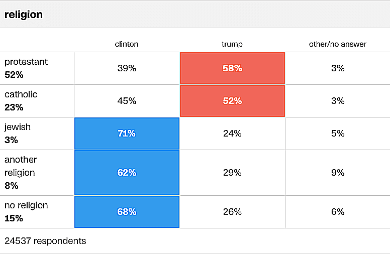 Christian voters overwhelmingly chose Trump in the 2016 presidential election while Jews, those of other religions and those without religion chose Clinton.