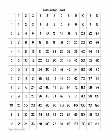 free times tables worksheets  3rd grade math review worksheets also math formulas worksheet free kindergarten writing worksheets